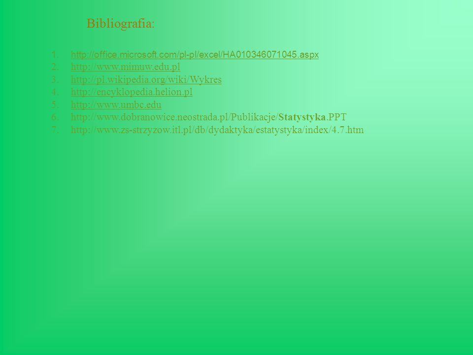 Bibliografia: 1.http://office.microsoft.com/pl-pl/excel/HA010346071045.aspxhttp://office.microsoft.com/pl-pl/excel/HA010346071045.aspx 2.http://www.mimuw.edu.plhttp://www.mimuw.edu.pl 3.http://pl.wikipedia.org/wiki/Wykreshttp://pl.wikipedia.org/wiki/Wykres 4.http://encyklopedia.helion.plhttp://encyklopedia.helion.pl 5.http://www.umbc.eduhttp://www.umbc.edu 6.http://www.dobranowice.neostrada.pl/Publikacje/Statystyka.PPT 7.http://www.zs-strzyzow.itl.pl/db/dydaktyka/estatystyka/index/4.7.htm