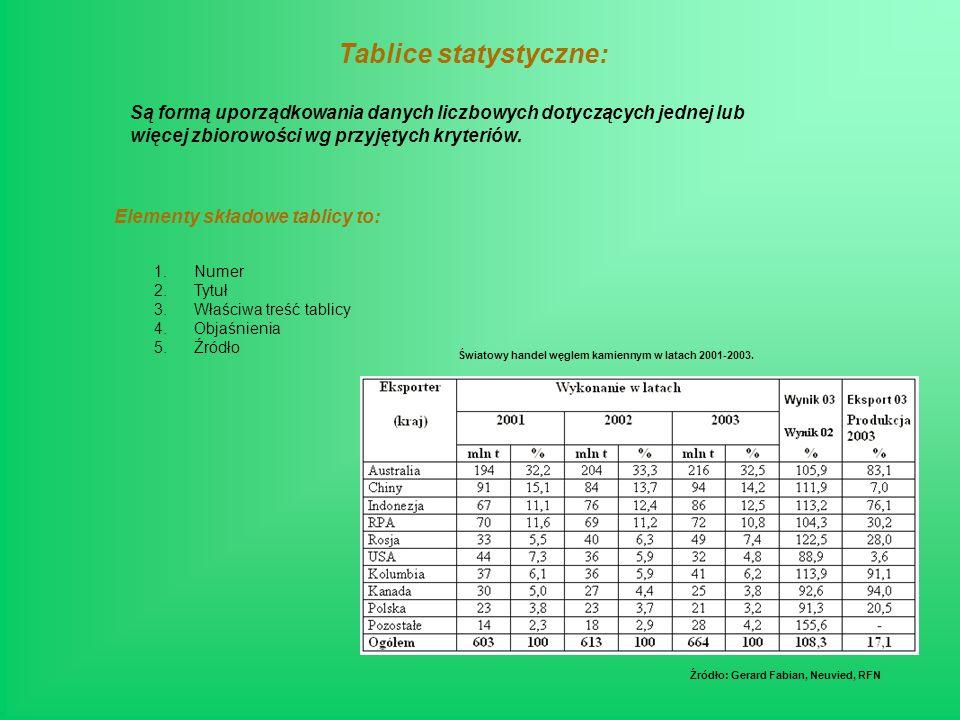 Tablice statystyczne: Są formą uporządkowania danych liczbowych dotyczących jednej lub więcej zbiorowości wg przyjętych kryteriów.