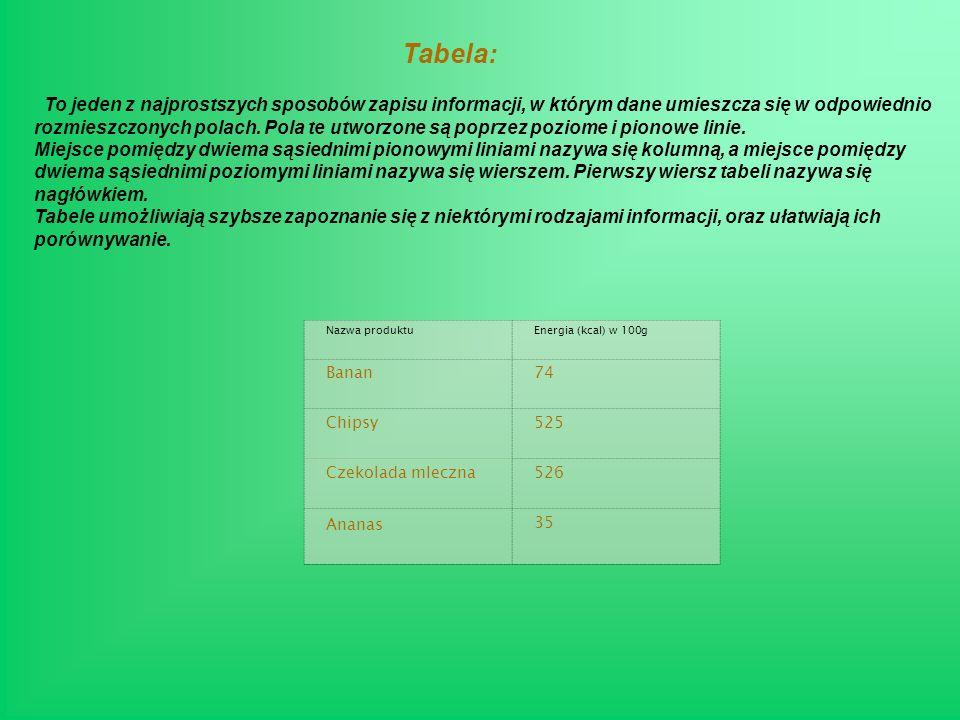 Tabela: Nazwa produktuEnergia (kcal) w 100g Banan74 Chipsy525 Czekolada mleczna526 Ananas 35 To jeden z najprostszych sposobów zapisu informacji, w którym dane umieszcza się w odpowiednio rozmieszczonych polach.