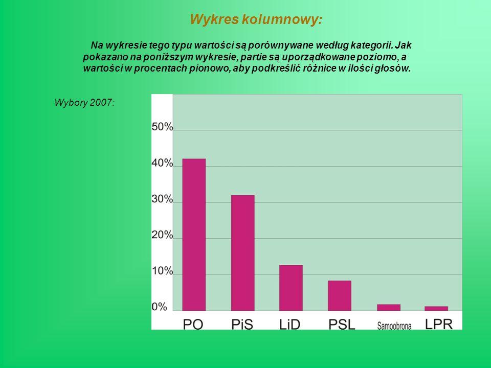 Wykres kolumnowy: Wybory 2007: Na wykresie tego typu wartości są porównywane według kategorii.