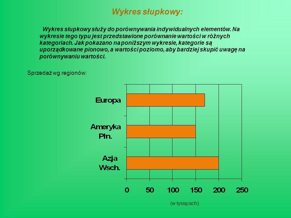 Wykres liniowy: Na wykresie tego typu są przedstawione trendy w czasie lub dla różnych kategorii.