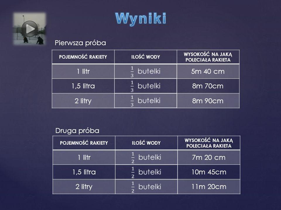 POJEMNOŚĆ RAKIETYILOŚĆ WODY WYSOKOŚĆ NA JAKĄ POLECIAŁA RAKIETA 1 litr5m 40 cm 1,5 litra8m 70cm 2 litry8m 90cm POJEMNOŚĆ RAKIETYILOŚĆ WODY WYSOKOŚĆ NA JAKĄ POLECIAŁA RAKIETA 1 litr7m 20 cm 1,5 litra10m 45cm 2 litry11m 20cm Pierwsza próba Druga próba