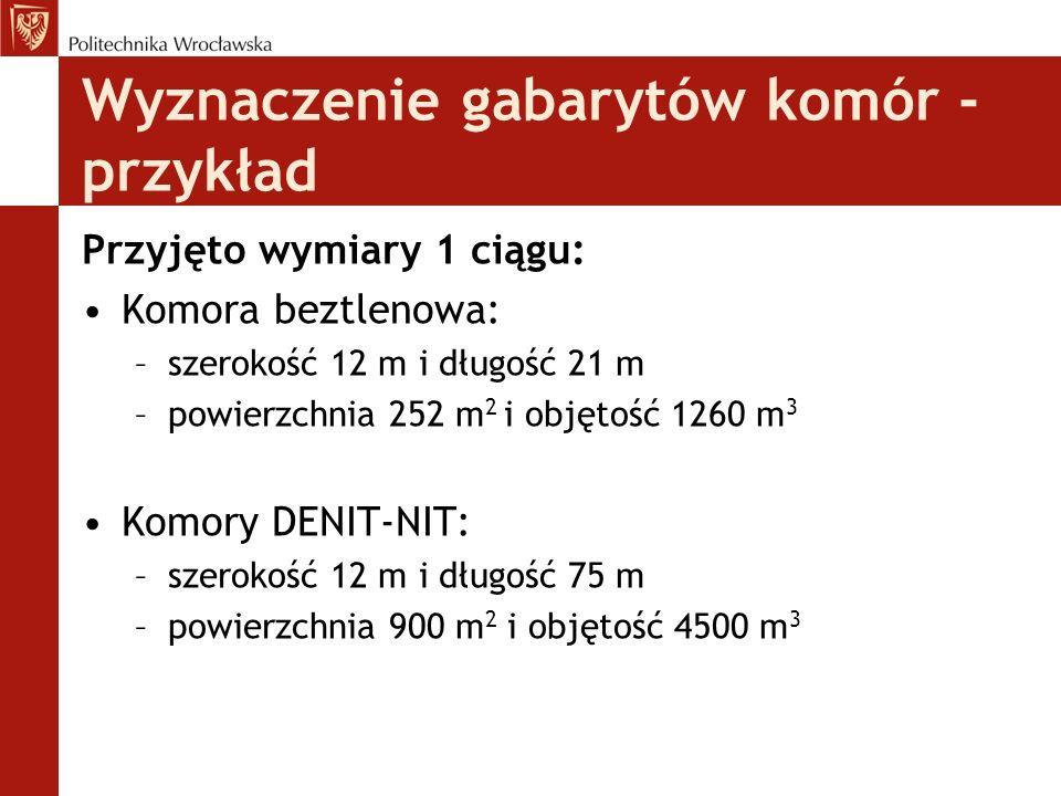 Wyznaczenie gabarytów komór - przykład Przyjęto wymiary 1 ciągu: Komora beztlenowa: –szerokość 12 m i długość 21 m –powierzchnia 252 m 2 i objętość 1260 m 3 Komory DENIT-NIT: –szerokość 12 m i długość 75 m –powierzchnia 900 m 2 i objętość 4500 m 3