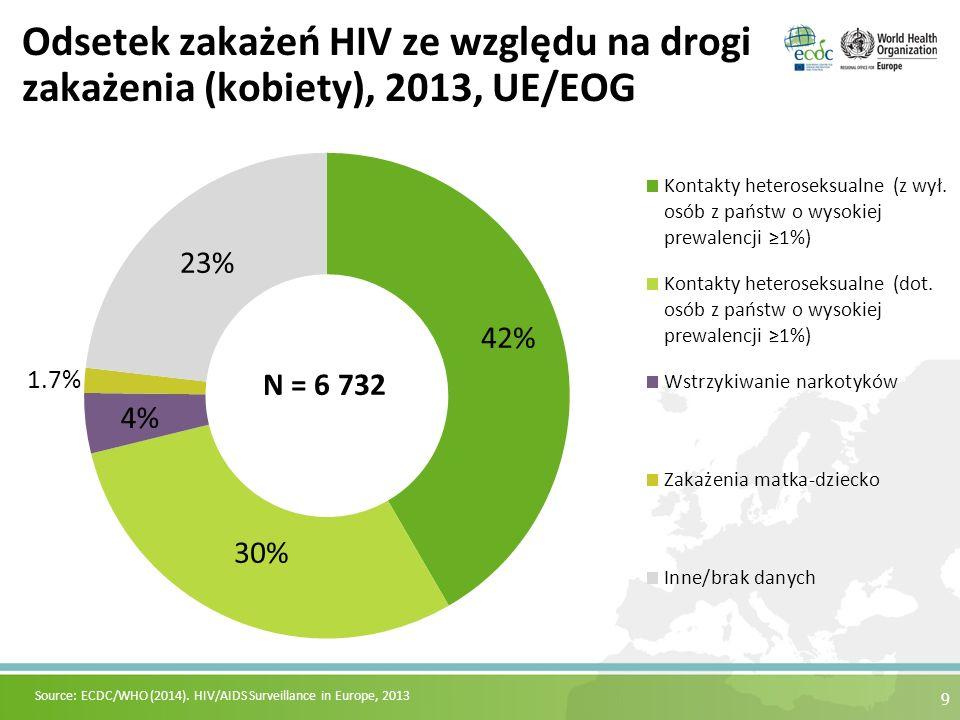 9 Odsetek zakażeń HIV ze względu na drogi zakażenia (kobiety), 2013, UE/EOG Source: ECDC/WHO (2014). HIV/AIDS Surveillance in Europe, 2013