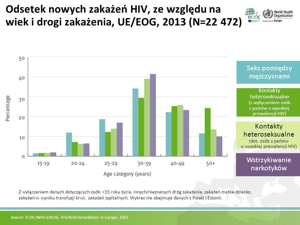 Odsetek nowych zakażeń HIV, ze względu na wiek i drogi zakażenia, UE/EOG, 2013 (N=22 472) Wstrzykiwanie narkotyków Kontakty heteroseksualne (dot.