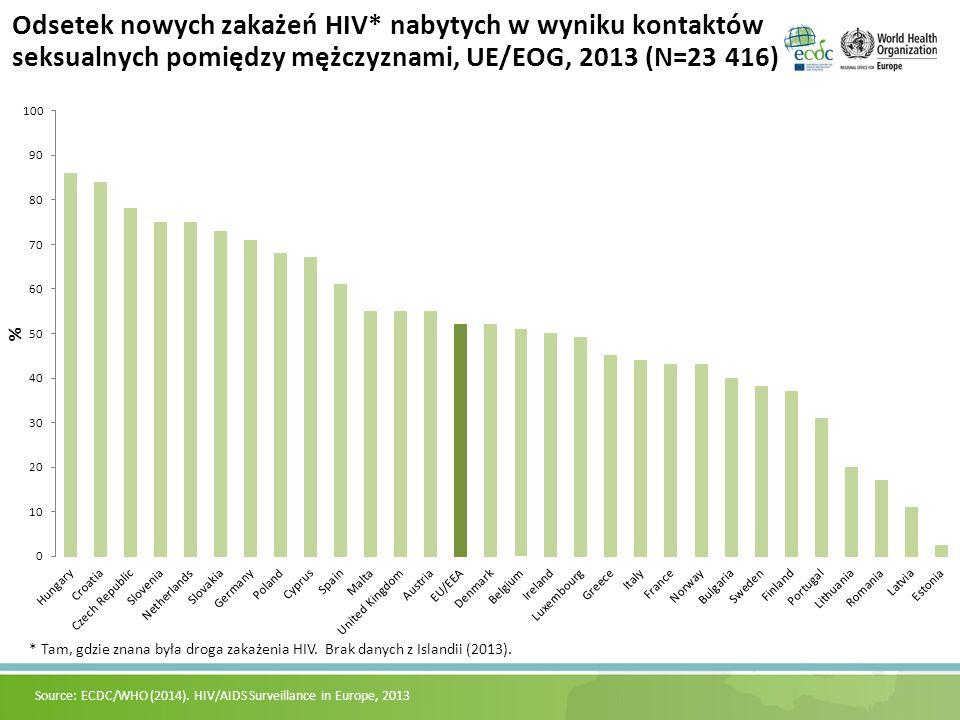 * Tam, gdzie znana była droga zakażenia HIV. Brak danych z Islandii (2013). Odsetek nowych zakażeń HIV* nabytych w wyniku kontaktów seksualnych pomięd