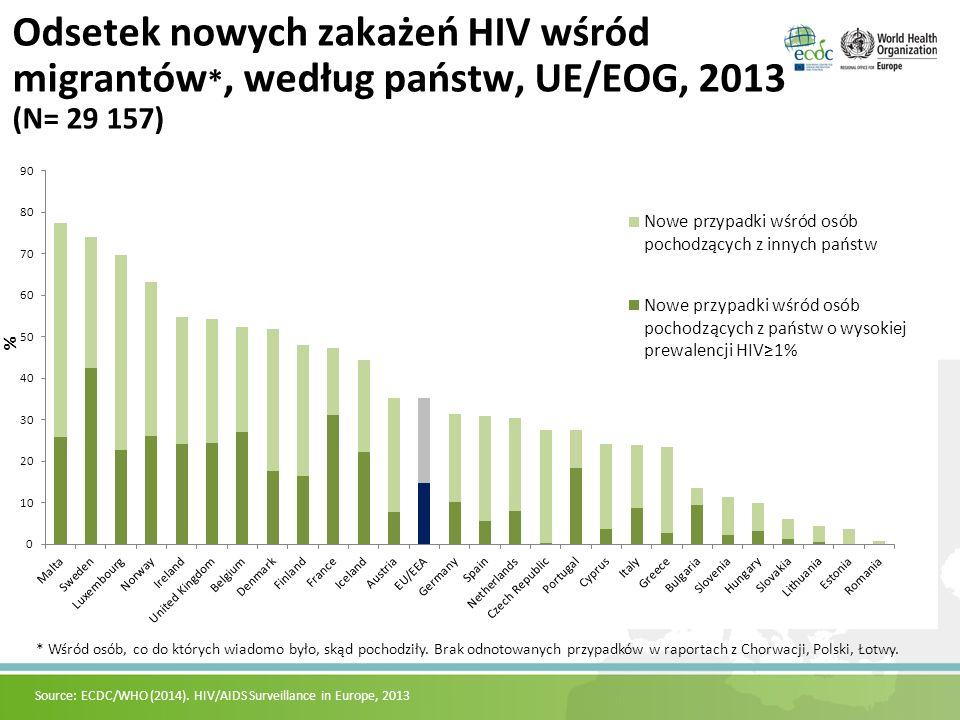 Odsetek nowych zakażeń HIV wśród migrantów *, według państw, UE/EOG, 2013 (N= 29 157) Source: ECDC/WHO (2014). HIV/AIDS Surveillance in Europe, 2013 *