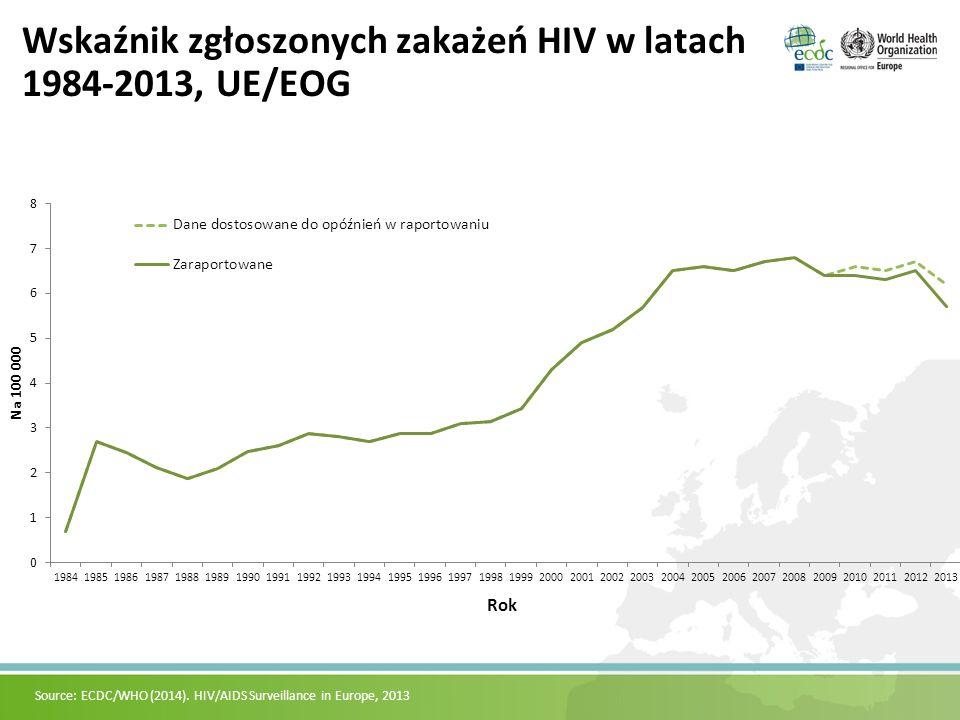 Wskaźnik zgłoszonych zakażeń HIV w latach 1984-2013, UE/EOG Source: ECDC/WHO (2014). HIV/AIDS Surveillance in Europe, 2013