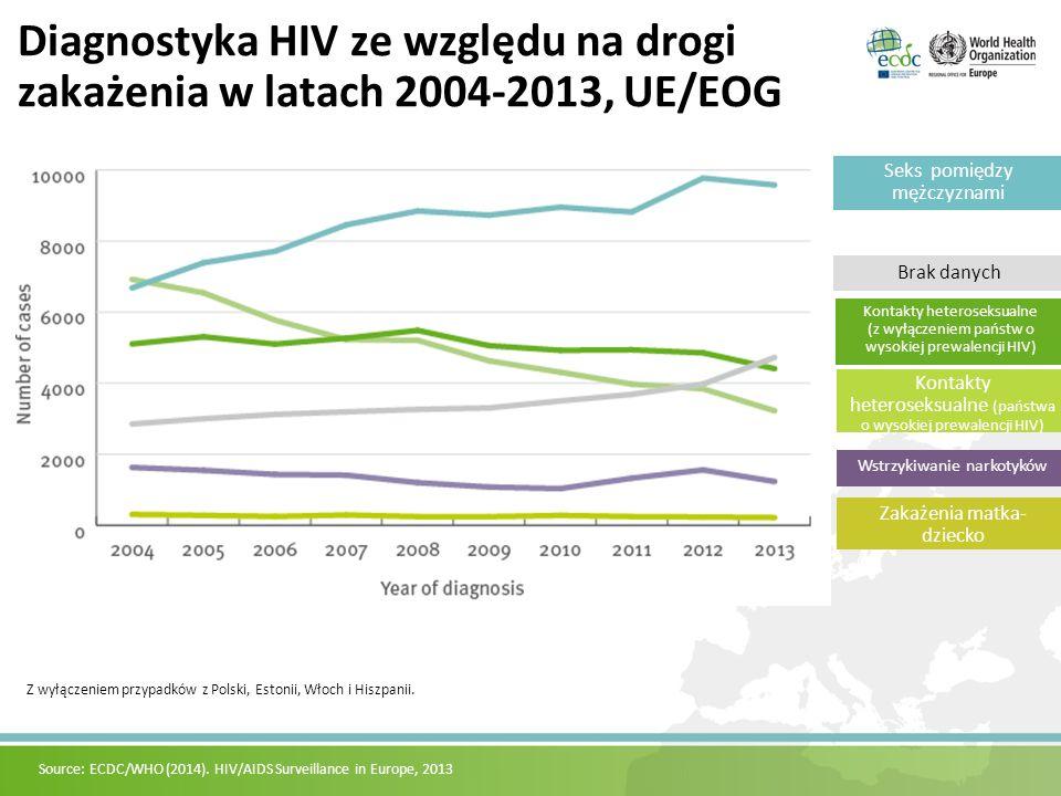 Diagnostyka HIV ze względu na drogi zakażenia w latach 2004-2013, UE/EOG Wstrzykiwanie narkotyków Kontakty heteroseksualne (państwa o wysokiej prewalencji HIV) Kontakty heteroseksualne (z wyłączeniem państw o wysokiej prewalencji HIV) Seks pomiędzy mężczyznami Brak danych Zakażenia matka- dziecko Z wyłączeniem przypadków z Polski, Estonii, Włoch i Hiszpanii.
