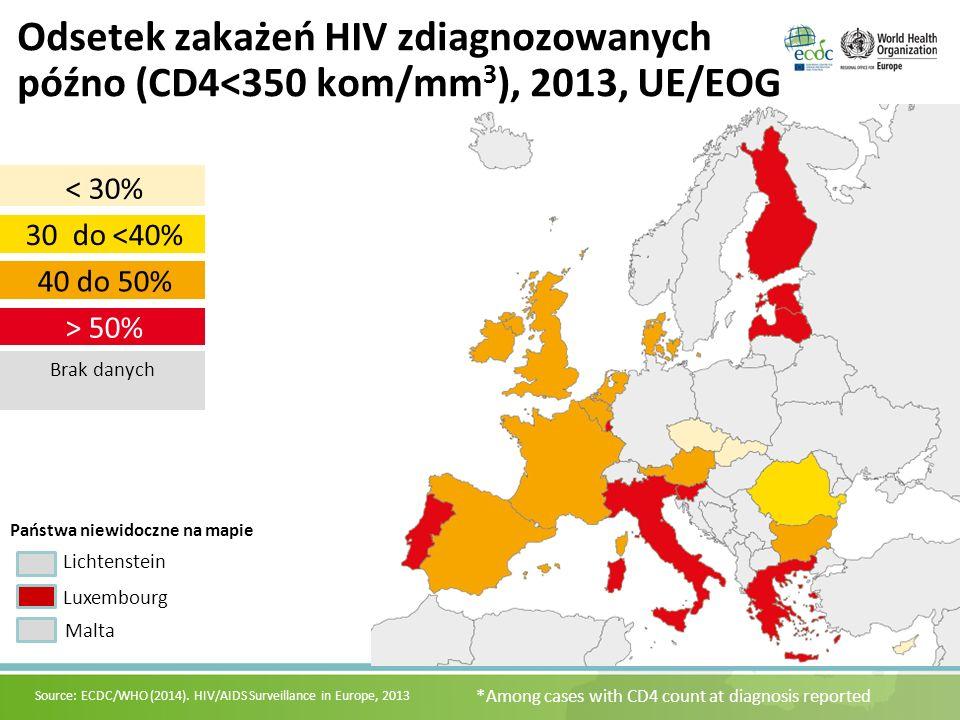 > 50% 40 do 50% 30 do <40% < 30% Brak danych Lichtenstein Luxembourg Malta Państwa niewidoczne na mapie Odsetek zakażeń HIV zdiagnozowanych późno (CD4<350 kom/mm 3 ), 2013, UE/EOG *Among cases with CD4 count at diagnosis reported