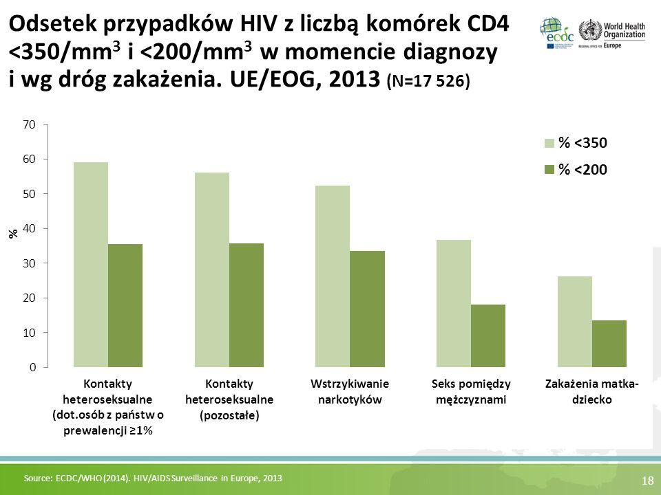 Odsetek przypadków HIV z liczbą komórek CD4 <350/mm 3 i <200/mm 3 w momencie diagnozy i wg dróg zakażenia.