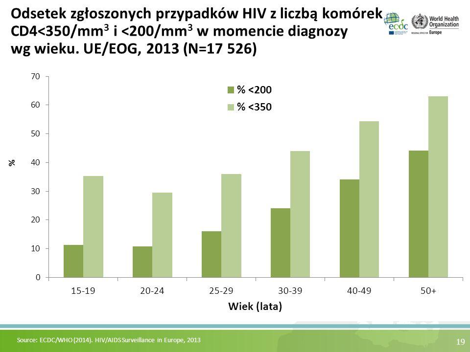 Odsetek zgłoszonych przypadków HIV z liczbą komórek CD4<350/mm 3 i <200/mm 3 w momencie diagnozy wg wieku. UE/EOG, 2013 (N=17 526) 19 Source: ECDC/WHO