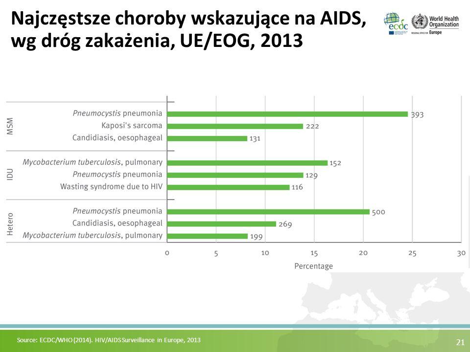 21 Najczęstsze choroby wskazujące na AIDS, wg dróg zakażenia, UE/EOG, 2013 Source: ECDC/WHO (2014). HIV/AIDS Surveillance in Europe, 2013