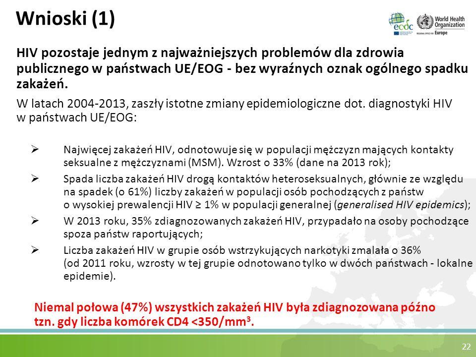 22 Wnioski (1) HIV pozostaje jednym z najważniejszych problemów dla zdrowia publicznego w państwach UE/EOG - bez wyraźnych oznak ogólnego spadku zakażeń.