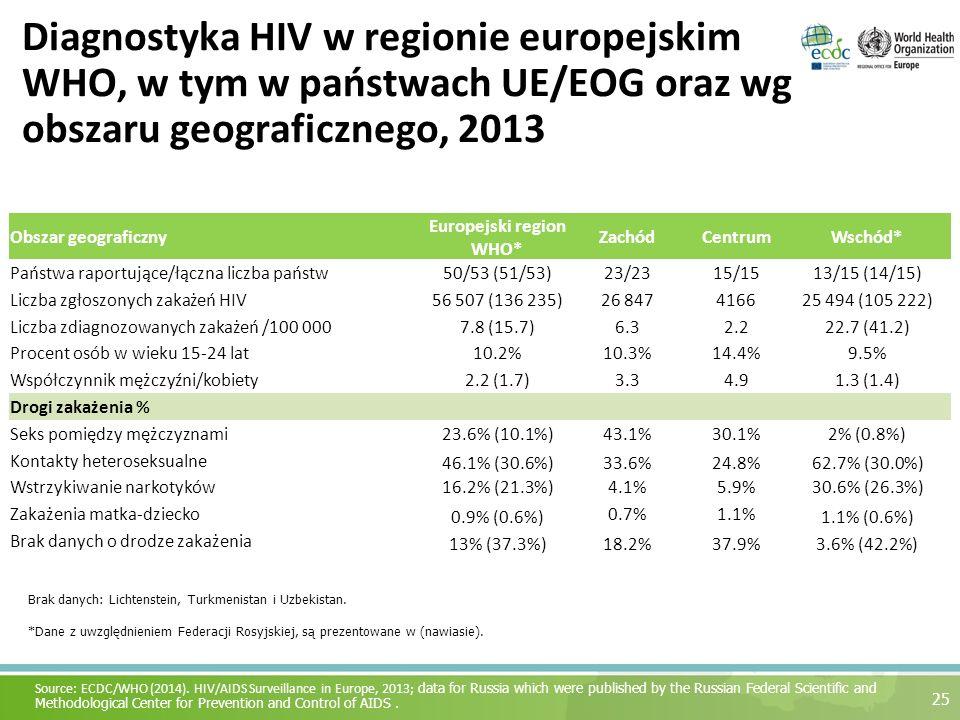 Diagnostyka HIV w regionie europejskim WHO, w tym w państwach UE/EOG oraz wg obszaru geograficznego, 2013 25 Source: ECDC/WHO (2014). HIV/AIDS Surveil