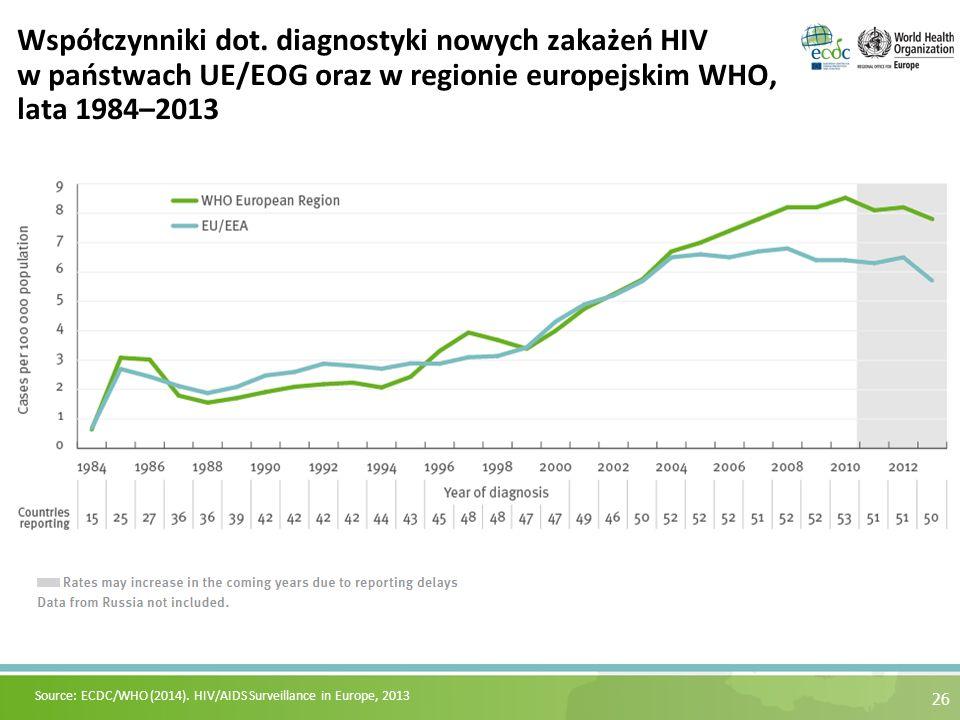 26 Współczynniki dot. diagnostyki nowych zakażeń HIV w państwach UE/EOG oraz w regionie europejskim WHO, lata 1984–2013 Source: ECDC/WHO (2014). HIV/A
