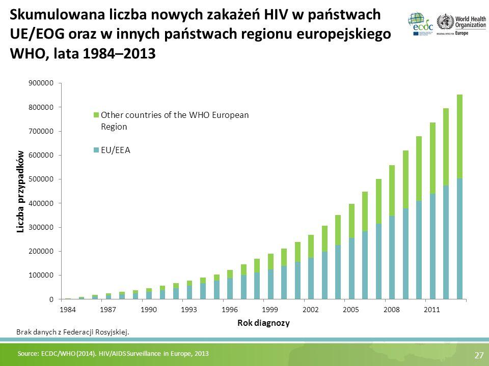 27 Skumulowana liczba nowych zakażeń HIV w państwach UE/EOG oraz w innych państwach regionu europejskiego WHO, lata 1984–2013 Source: ECDC/WHO (2014).