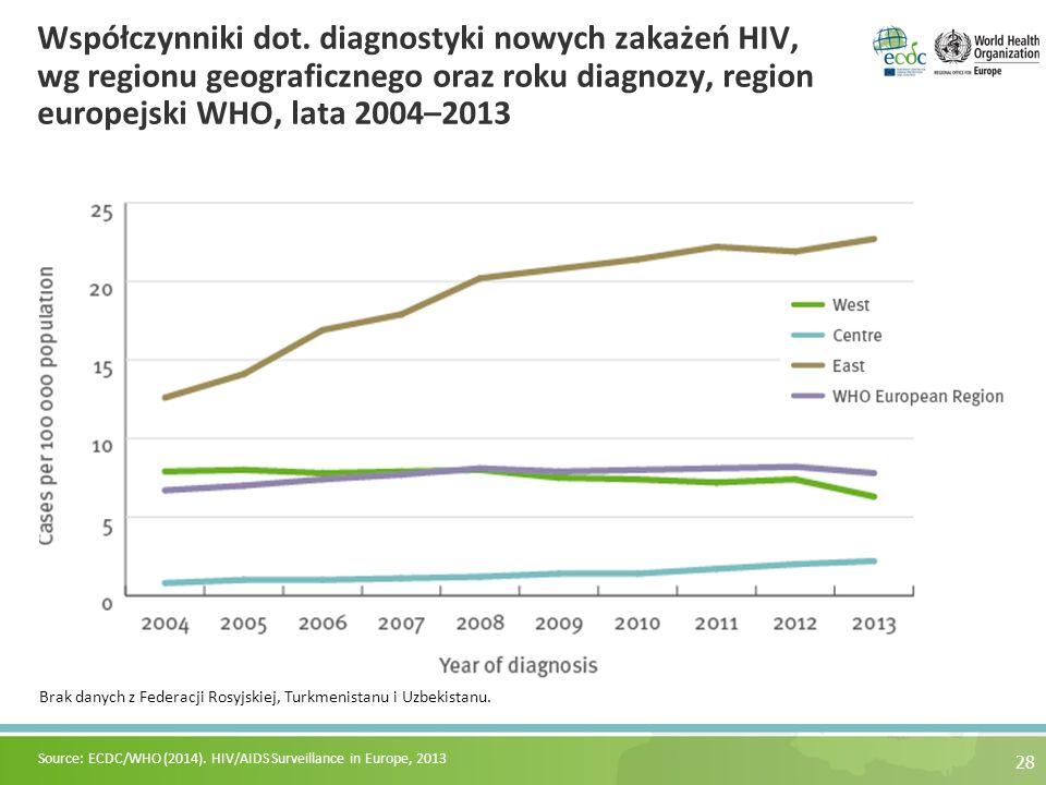 Współczynniki dot. diagnostyki nowych zakażeń HIV, wg regionu geograficznego oraz roku diagnozy, region europejski WHO, lata 2004–2013 28 Brak danych
