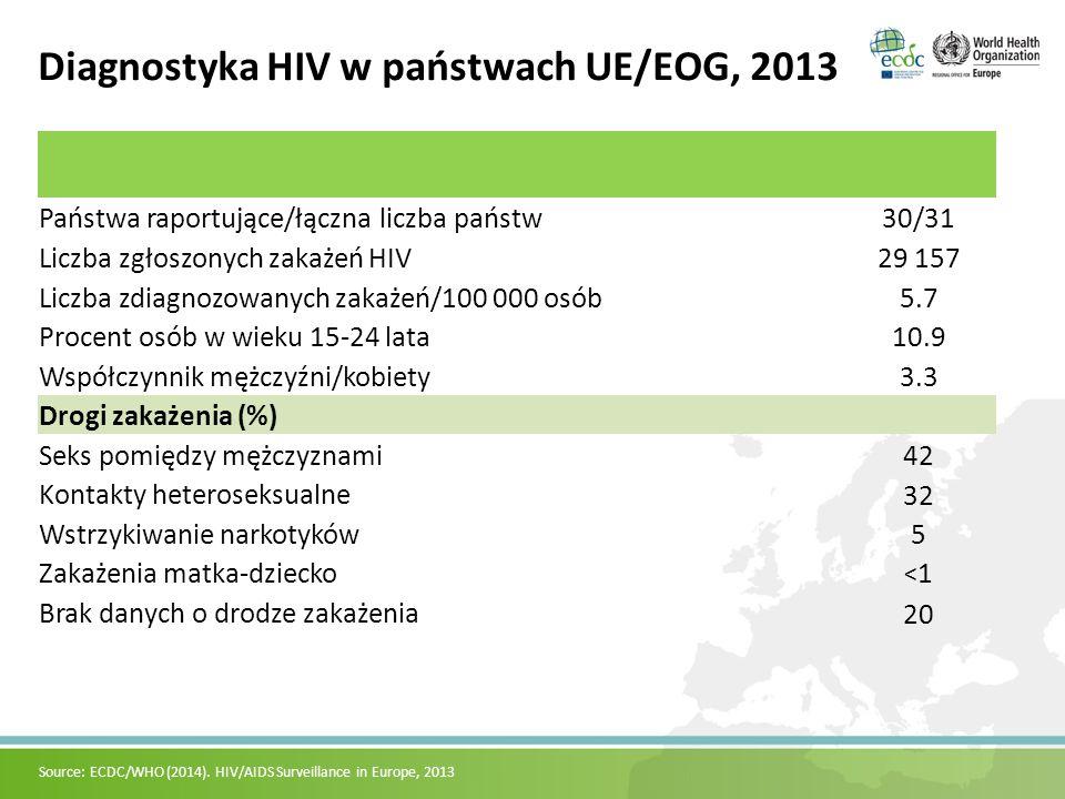 Diagnostyka HIV w państwach UE/EOG, 2013 Państwa raportujące/łączna liczba państw30/31 Liczba zgłoszonych zakażeń HIV29 157 Liczba zdiagnozowanych zakażeń/100 000 osób5.7 Procent osób w wieku 15-24 lata10.9 Współczynnik mężczyźni/kobiety3.3 Drogi zakażenia (%) Seks pomiędzy mężczyznami42 Kontakty heteroseksualne 32 Wstrzykiwanie narkotyków5 Zakażenia matka-dziecko <1<1 Brak danych o drodze zakażenia 20 Source: ECDC/WHO (2014).