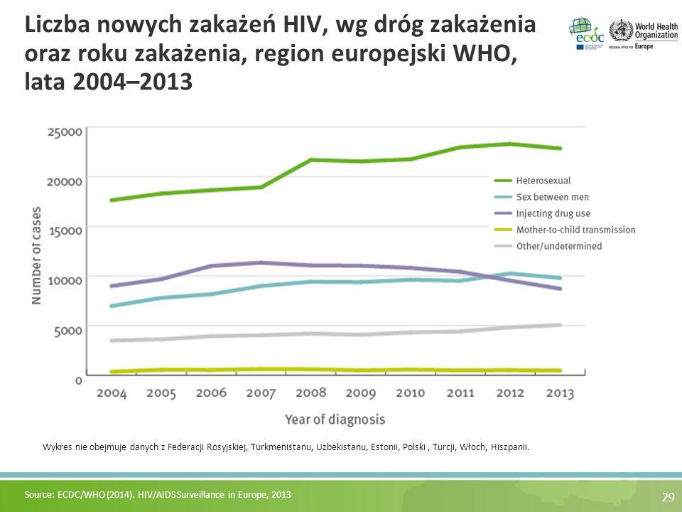 Liczba nowych zakażeń HIV, wg dróg zakażenia oraz roku zakażenia, region europejski WHO, lata 2004–2013 29 Wykres nie obejmuje danych z Federacji Rosyjskiej, Turkmenistanu, Uzbekistanu, Estonii, Polski, Turcji, Włoch, Hiszpanii.