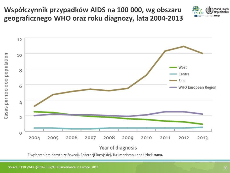 Współczynnik przypadków AIDS na 100 000, wg obszaru geograficznego WHO oraz roku diagnozy, lata 2004-2013 30 Source: ECDC/WHO (2014). HIV/AIDS Surveil