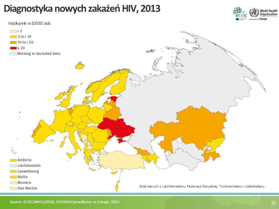 Diagnostyka nowych zakażeń HIV, 2013 Współczynnik na 100 000 osób 31 Source: ECDC/WHO (2014). HIV/AIDS Surveillance in Europe, 2013 Brak danych z Liec