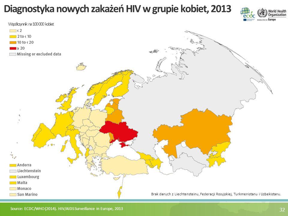32 Diagnostyka nowych zakażeń HIV w grupie kobiet, 2013 Współczynnik na 100 000 kobiet Source: ECDC/WHO (2014). HIV/AIDS Surveillance in Europe, 2013