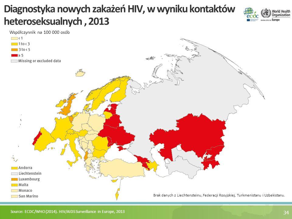 34 Diagnostyka nowych zakażeń HIV, w wyniku kontaktów heteroseksualnych, 2013 Współczynnik na 100 000 osób Source: ECDC/WHO (2014). HIV/AIDS Surveilla