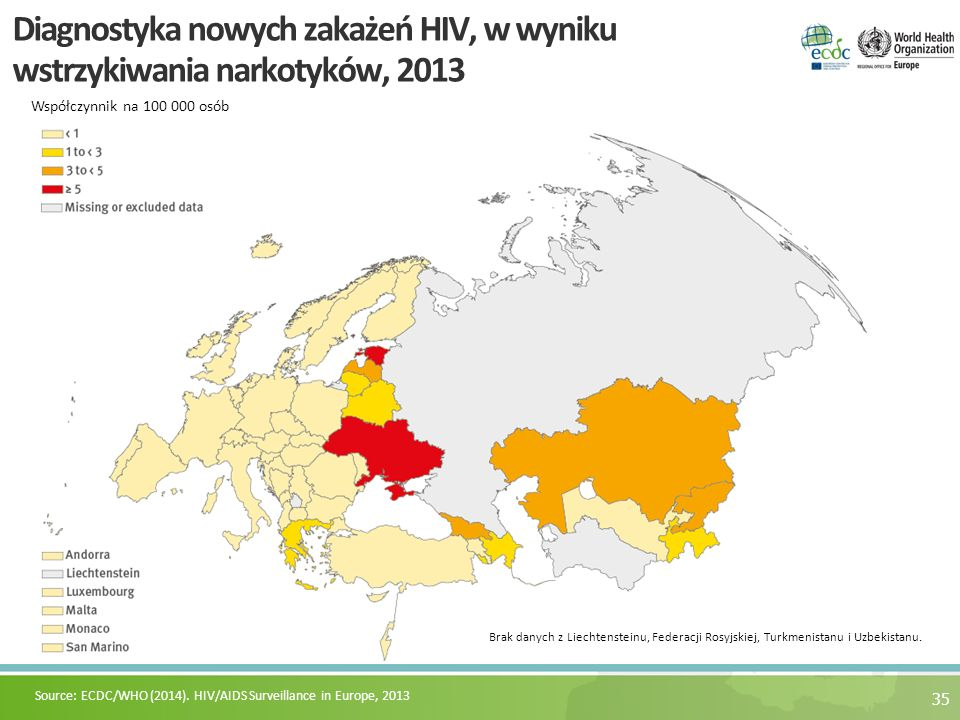 35 Diagnostyka nowych zakażeń HIV, w wyniku wstrzykiwania narkotyków, 2013 Współczynnik na 100 000 osób Source: ECDC/WHO (2014).