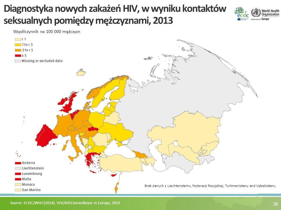 36 Diagnostyka nowych zakażeń HIV, w wyniku kontaktów seksualnych pomiędzy mężczyznami, 2013 Współczynnik na 100 000 mężczyzn Source: ECDC/WHO (2014).