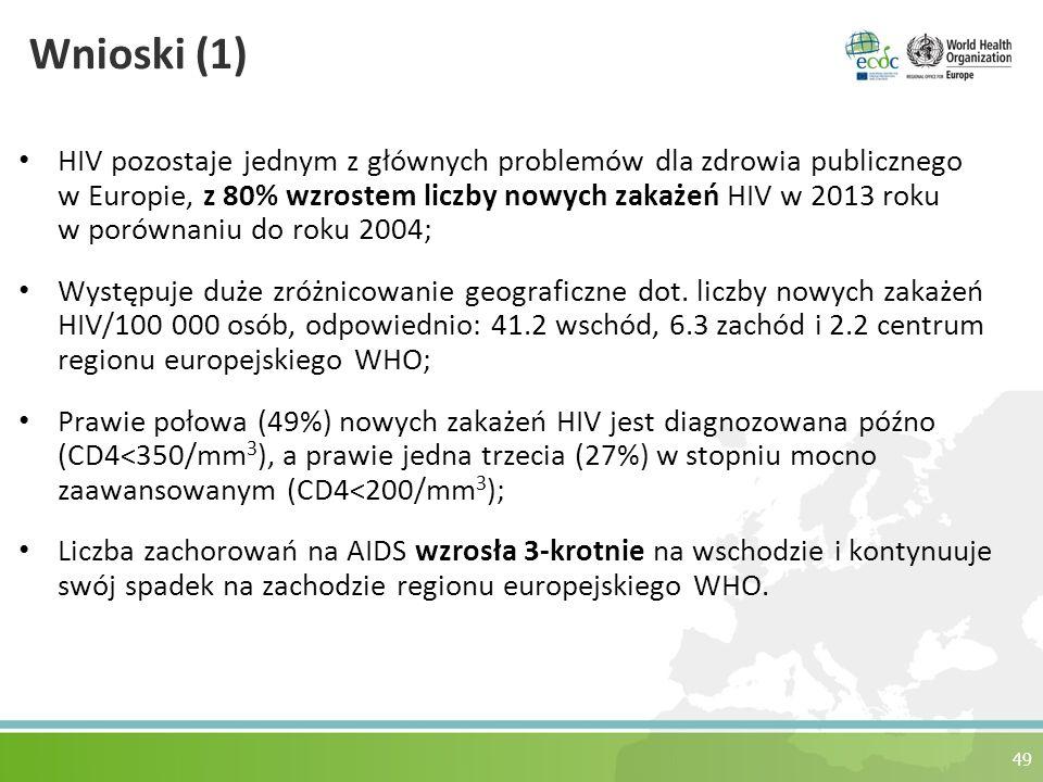 Wnioski (1) HIV pozostaje jednym z głównych problemów dla zdrowia publicznego w Europie, z 80% wzrostem liczby nowych zakażeń HIV w 2013 roku w porównaniu do roku 2004; Występuje duże zróżnicowanie geograficzne dot.