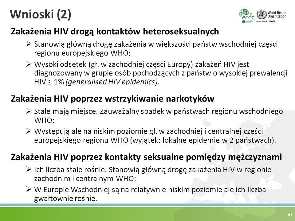Wnioski (2) Zakażenia HIV drogą kontaktów heteroseksualnych  Stanowią główną drogę zakażenia w większości państw wschodniej części regionu europejskiego WHO;  Wysoki odsetek (gł.