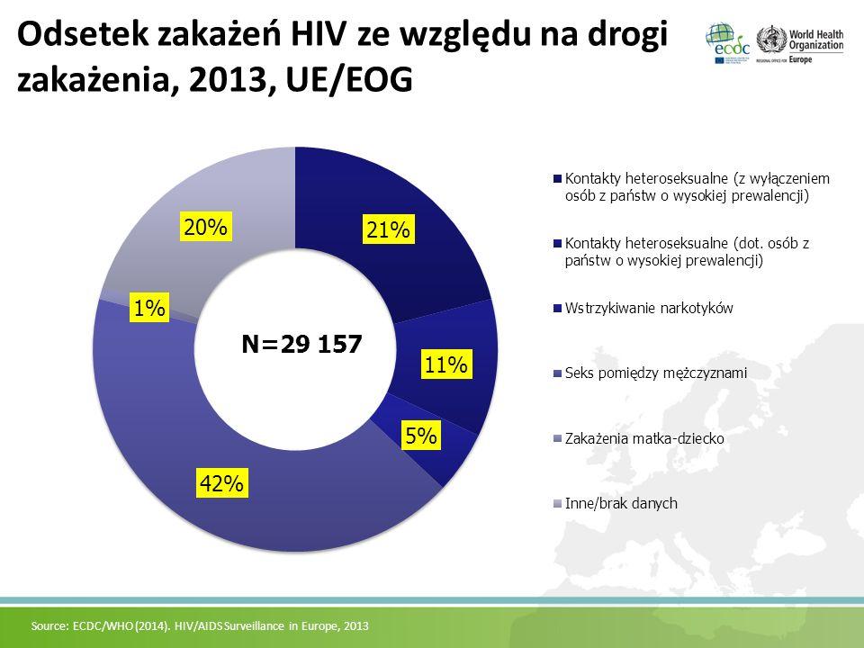 Odsetek zakażeń HIV ze względu na drogi zakażenia, 2013, UE/EOG Source: ECDC/WHO (2014). HIV/AIDS Surveillance in Europe, 2013 N=29 157