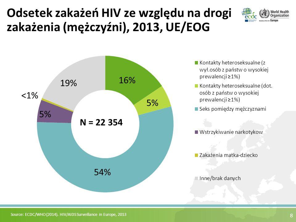 8 Odsetek zakażeń HIV ze względu na drogi zakażenia (mężczyźni), 2013, UE/EOG Source: ECDC/WHO (2014). HIV/AIDS Surveillance in Europe, 2013