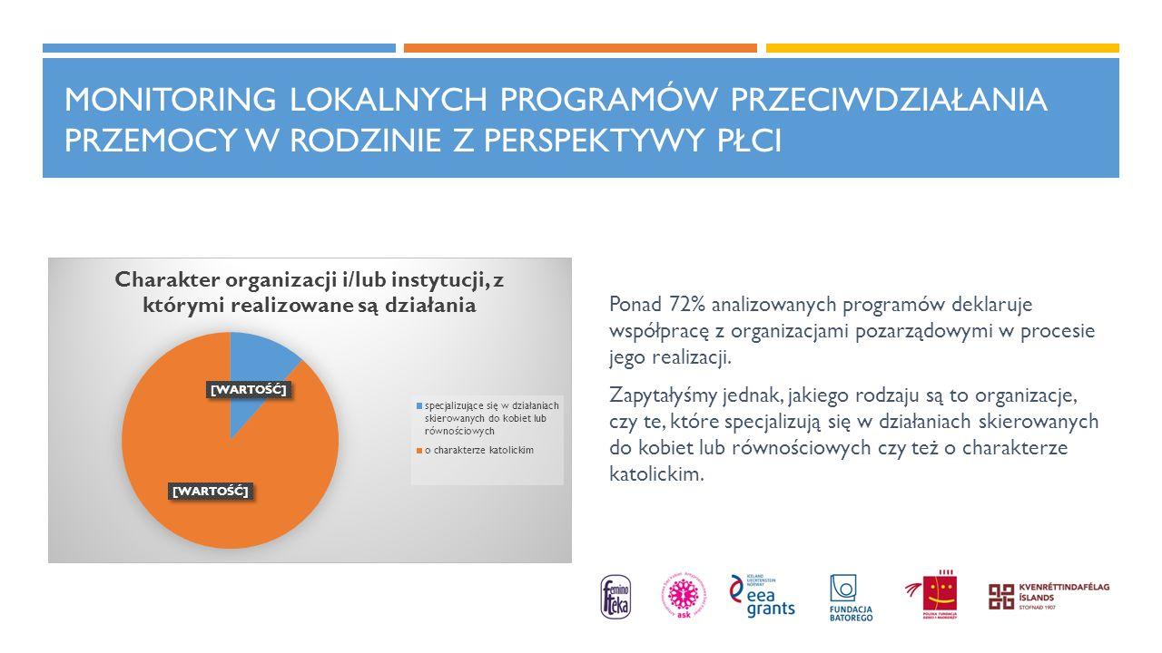 MONITORING LOKALNYCH PROGRAMÓW PRZECIWDZIAŁANIA PRZEMOCY W RODZINIE Z PERSPEKTYWY PŁCI Ponad 72% analizowanych programów deklaruje współpracę z organi