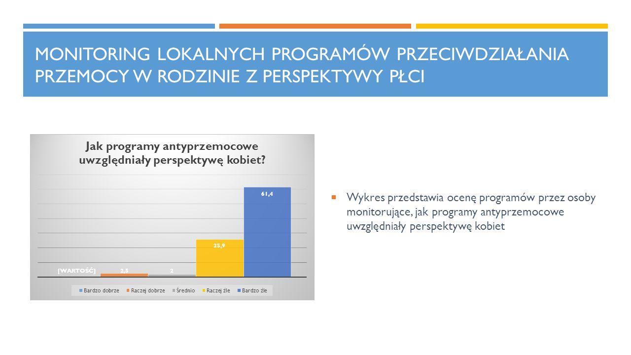 MONITORING LOKALNYCH PROGRAMÓW PRZECIWDZIAŁANIA PRZEMOCY W RODZINIE Z PERSPEKTYWY PŁCI  Wykres przedstawia ocenę programów przez osoby monitorujące,