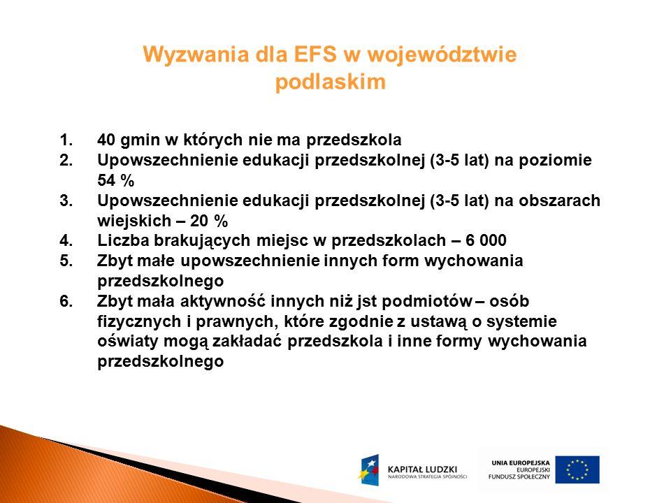 Wyzwania dla EFS w województwie podlaskim 1.40 gmin w których nie ma przedszkola 2.Upowszechnienie edukacji przedszkolnej (3-5 lat) na poziomie 54 % 3
