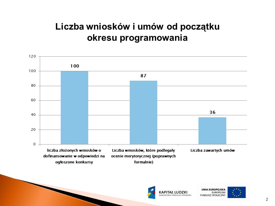 3 Wartość wykorzystanej alokacji Wartość zawartych umów (kwota dofinansowania) w zł Wartość alokacji % wykorzystania alokacji Wartość środków do zakontraktowania w 2010 roku Wartość środków przeznaczonych na Działanie 9.1.1 do końca okresu programowania w euro Wartość środków przeznaczonych na Działanie 9.1.1 do końca okresu programowania w zł (kurs na 01.01.2010) % wykorzystania środków na dzień 31.12.2009 9 813 864,2510 760 000,0091,21%12 000 000,008 781 604,1736 223 239,0027,09%