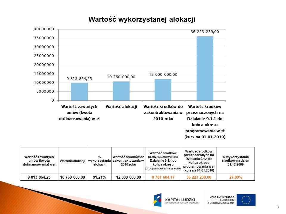 3 Wartość wykorzystanej alokacji Wartość zawartych umów (kwota dofinansowania) w zł Wartość alokacji % wykorzystania alokacji Wartość środków do zakon