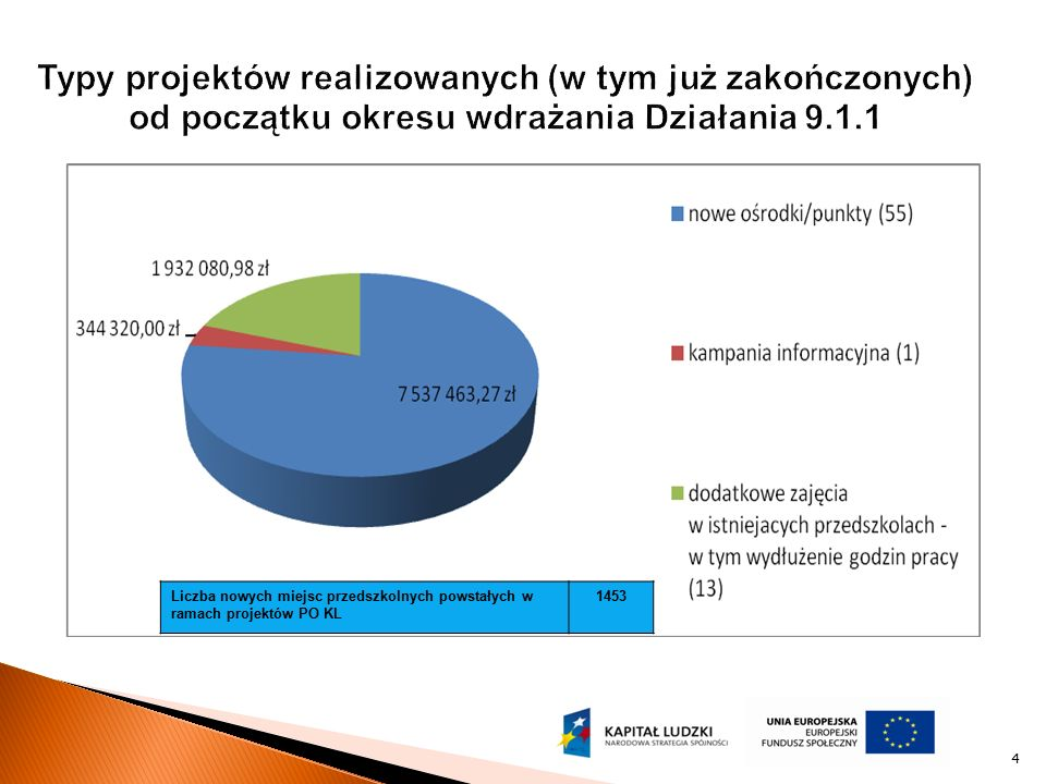 4 Liczba nowych miejsc przedszkolnych powstałych w ramach projektów PO KL 1453