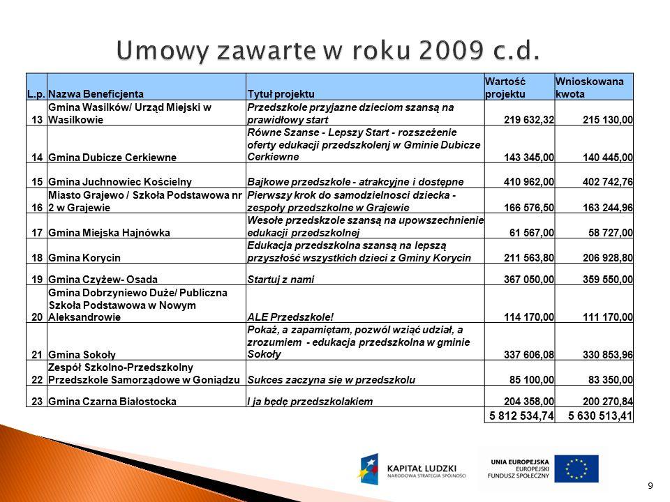 9 L.p.Nazwa BeneficjentaTytuł projektu Wartość projektu Wnioskowana kwota 13 Gmina Wasilków/ Urząd Miejski w Wasilkowie Przedszkole przyjazne dzieciom