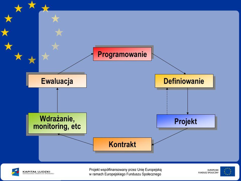 Programowanie Wdrażanie, monitoring, etc Wdrażanie, monitoring, etc Definiowanie Projekt Kontrakt Ewaluacja