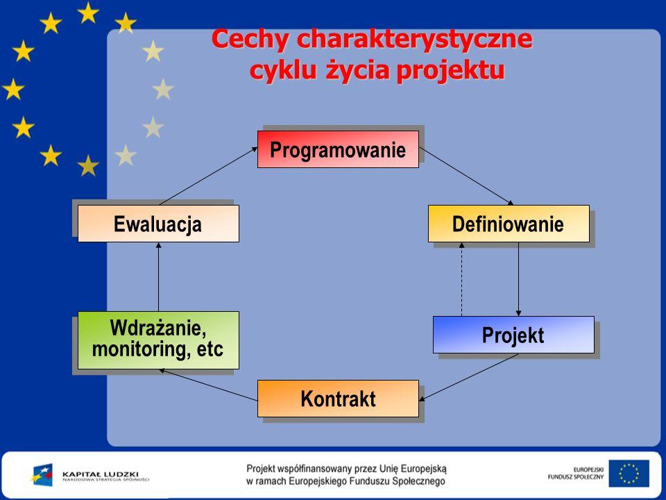 Cechy charakterystyczne cyklu życia projektu Programowanie Wdrażanie, monitoring, etc Wdrażanie, monitoring, etc Definiowanie Projekt Kontrakt Ewaluac