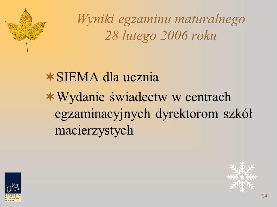 14 Wyniki egzaminu maturalnego 28 lutego 2006 roku  SIEMA dla ucznia  Wydanie świadectw w centrach egzaminacyjnych dyrektorom szkół macierzystych