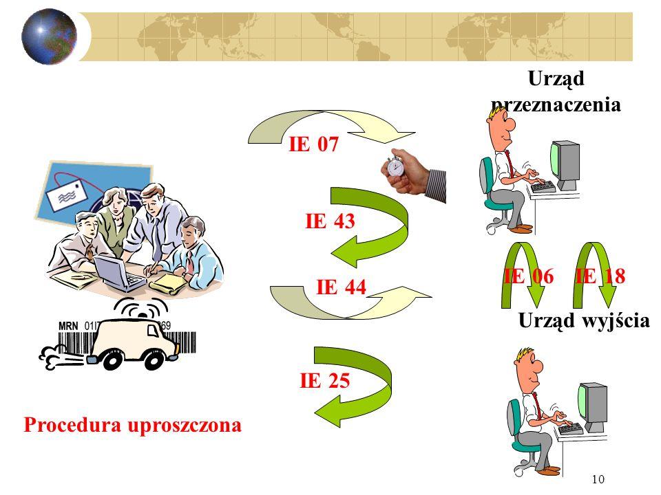 10 IE 07 Procedura uproszczona IE 43 IE 44 IE 25IE 06 Urząd przeznaczenia Urząd wyjścia IE 18