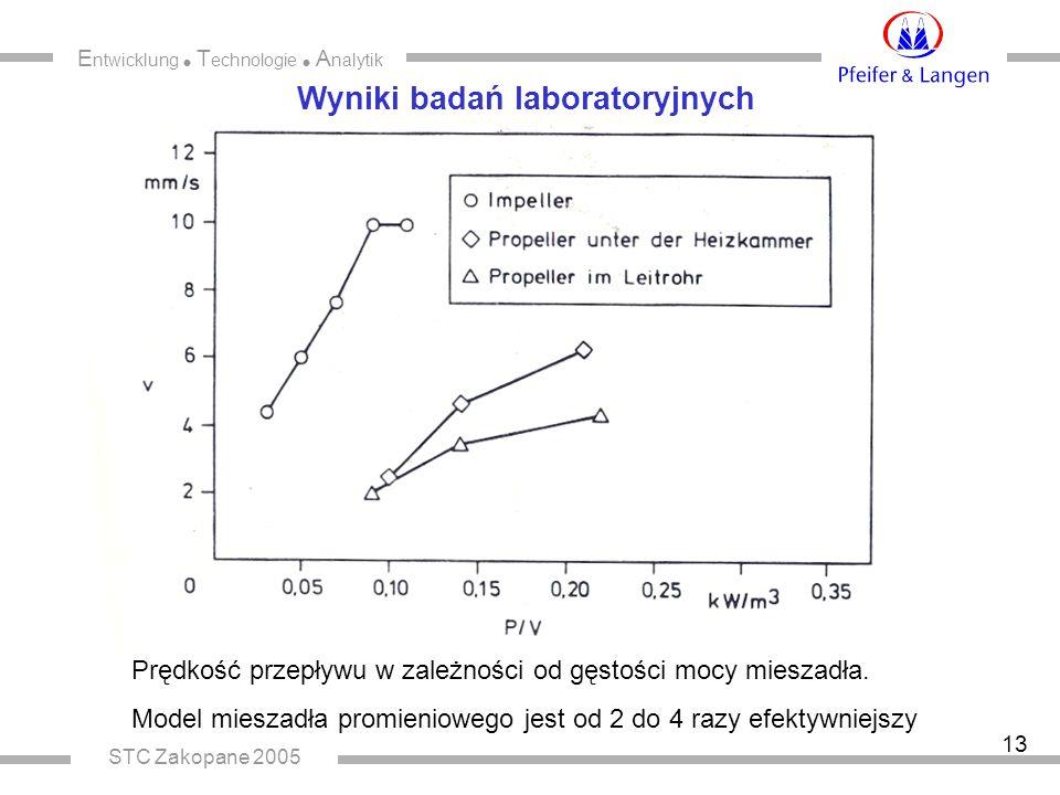 E ntwicklung  T echnologie  A nalytik STC Zakopane 2005 13 Wyniki badań laboratoryjnych Prędkość przepływu w zależności od gęstości mocy mieszadła.