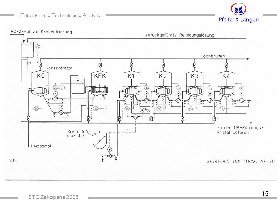 E ntwicklung  T echnologie  A nalytik STC Zakopane 2005 15