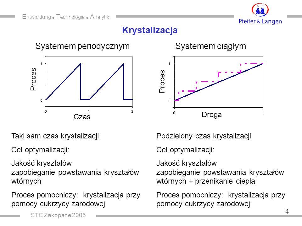 E ntwicklung  T echnologie  A nalytik STC Zakopane 2005 4 Krystalizacja Systemem periodycznym Systemem ciągłym Taki sam czas krystalizacji Cel optym