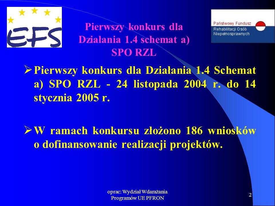oprac: Wydział Wdarażania Programów UE PFRON 2  Pierwszy konkurs dla Działania 1.4 Schemat a) SPO RZL - 24 listopada 2004 r.