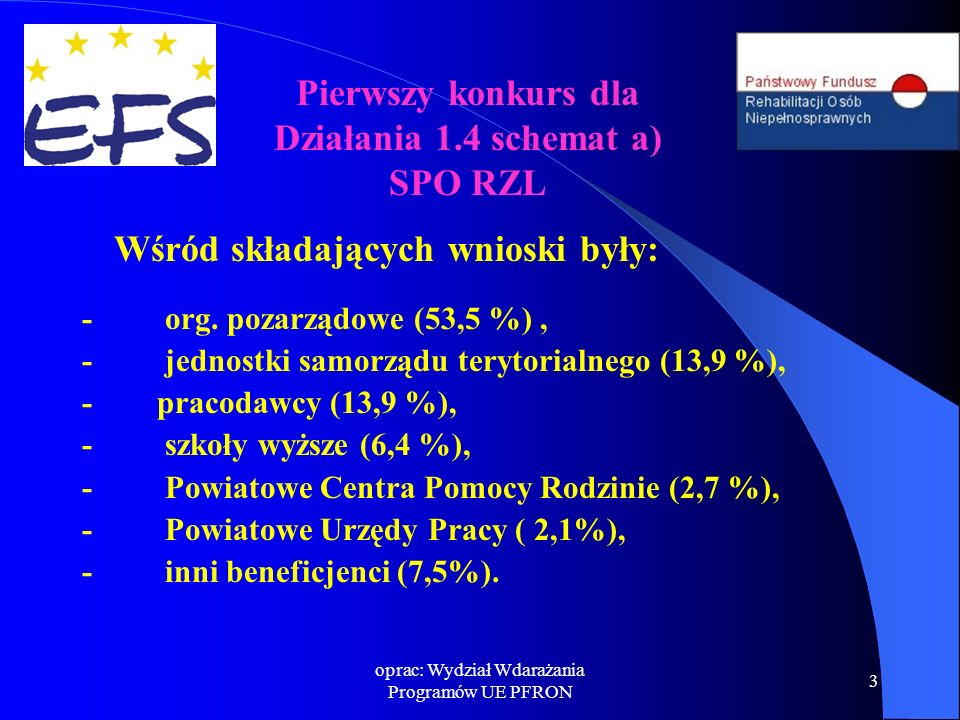 oprac: Wydział Wdarażania Programów UE PFRON 3 Wśród składających wnioski były: - org. pozarządowe (53,5 %), - jednostki samorządu terytorialnego (13,